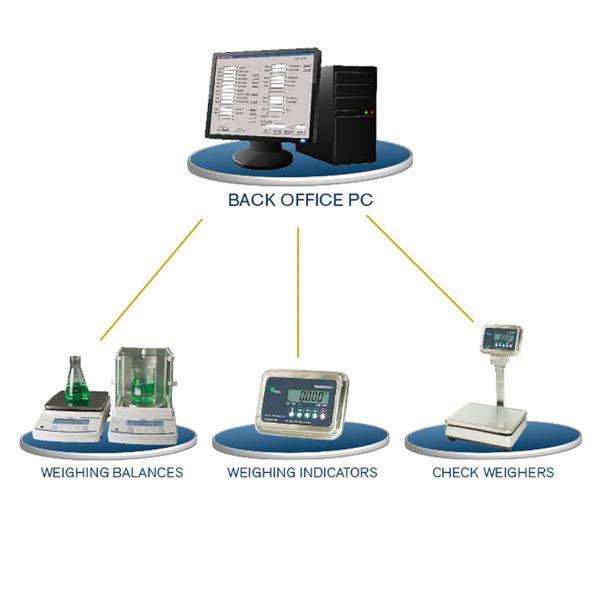 Weighing Data Communication Software